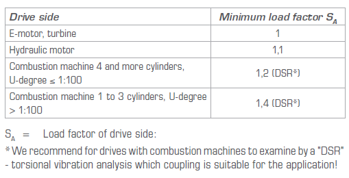 Load factor of drive side